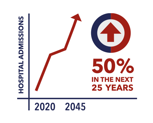 Hospital admissions 2020 to 2045